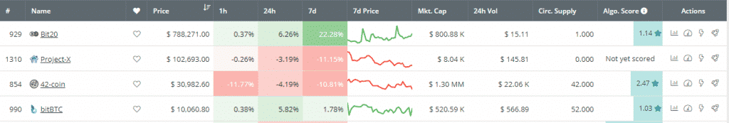 4 Monedas Más Caras que el Bitcoin