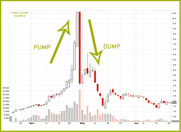Grupos Pump and Dump Estafa