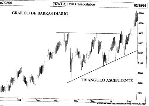 Triangulo Ascendente