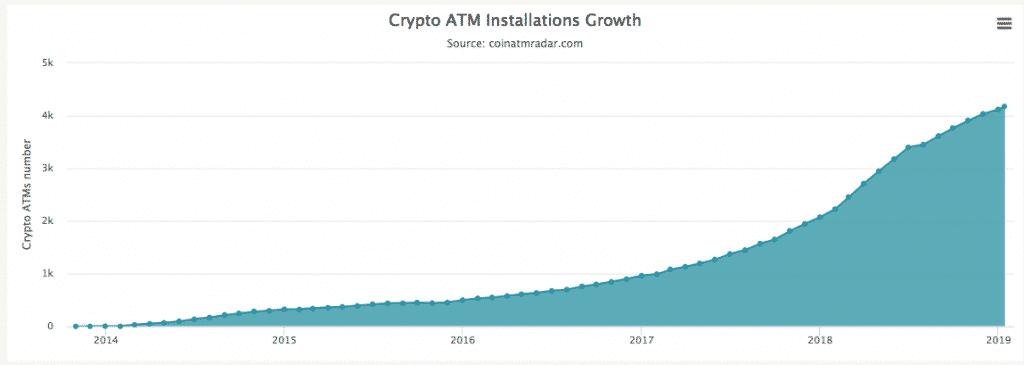 Numero de Cajeros Automaticos Bitcoin BTC