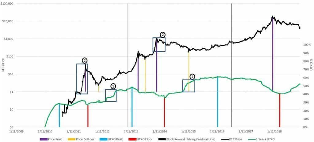 UTXO Bitcoin BTC a tocado fondo